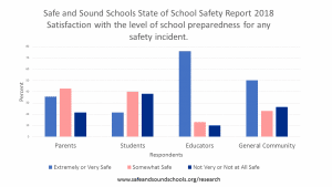 Our First State of School Safety Report is Here